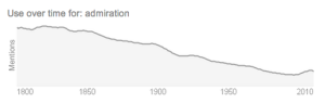 Use of the word Admiration from Google.com