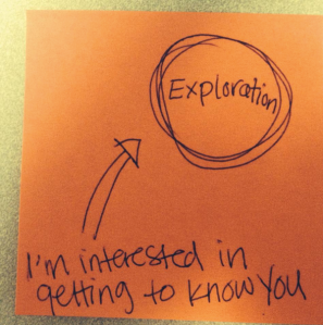 I'm interested in getting to know you text points to a circle with the word exploration